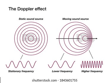 The Doppler effect explained by comparing a static and a moving sound source