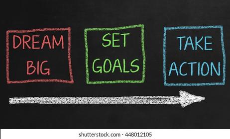 Dream Big, Set Goals, Take Action - Motivation Concept on Chalkboard