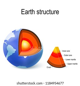 Earth. internal structure, cross section, and layers of the planet. Crust, upper mantle, lower mantle, outer core and inner core. illustration for education and science use.