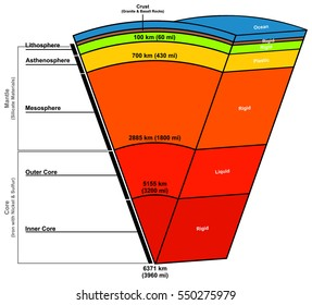 Earth Layers Composition Structure Diagram with states solid plastic liquid length in kilometers miles parts ocean crust inner outer core mantle lithosphere asthenosphere mesosphere
