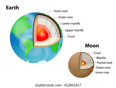 earth moon internal structure isolated 260nw 412852417 diagram layers earth spherical form crust stock vector (royalty free