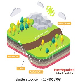 Earthquake diagram. isometric Earth fault scrap with epicenter, focus and wavefronts. Natural disasters and seismic activity concept for educational poster, scientific infographic, presentation