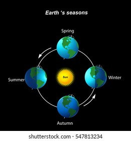 Earth's season