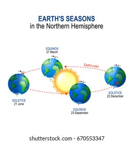 Earth's seasons in the Northern Hemisphere. Illumination of Earth by Sun.