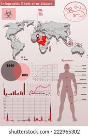 Ebola virus disease.Ebola infographics.