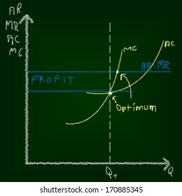 Economics or microeconomics education concept of chalkboard and drawing.