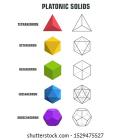 education icon poster Platonic solid figures. Image objects Platonic solids: Tetrahedron, cube, Octahedron, Dodecahedron, Icosahedron. Illustration platonic solids in flat style