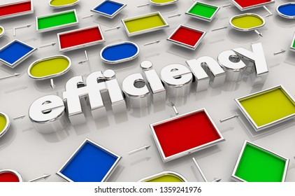 Efficiency Effectiveness Process Map 3d Illustration