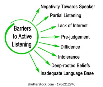 Eight Barriers to Active Listening