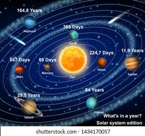 Eight solar system planets orbiting the sun diagram educational poster, scientific infographic. Mercury Venus Earth Mars Jupiter Saturn Uranus Neptune with orbital period information indication