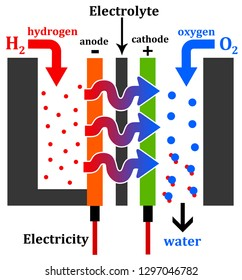 Electrical battery powered by a hydrogen engine