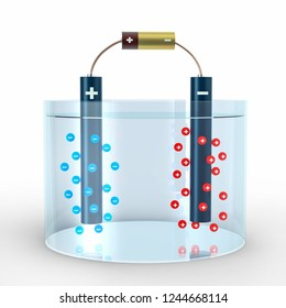 Electrolysis process of water with anode and cathode in water and electric battery. Negative blue Anions and positive red Cations go towards metal pipe. 3D Illustration