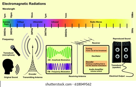 Electromagnetic Spectrum Images, Stock Photos & Vectors