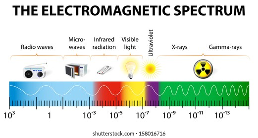 electromagnetic spectrum vector diagram different 260nw 158016716 electromagnet images, stock photos & vectors shutterstock