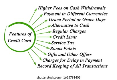 Eleven Features of Credit Card