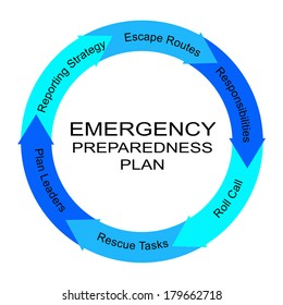 Emergency Preparedness Plan Word Circle Concept with great terms such as plan leaders, escape routes and more.
