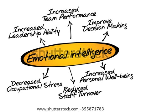 Emotional Intelligence Business Concept Diagram Chart Stock
