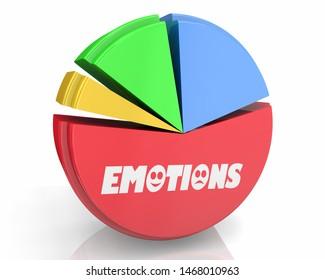 Emotions Feelings Experiences Pie Chart Percent Market Share 3d Illustration