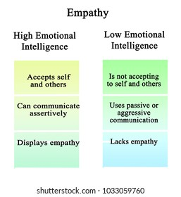 Empathy: high and low emotional intelligence