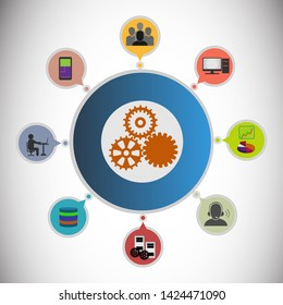 Enterprise system integration architecture, system interconnection, electronic data interchange, product data exchange and distributed computing environments.