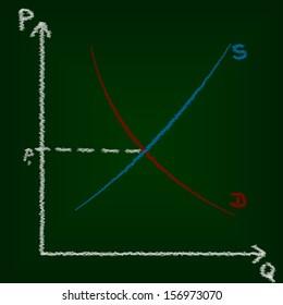 Equilibrium price, supply and demand curves, economics education concept