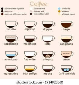 Espresso Guide Thin Line Icon Card Different Types of Coffee Beverage for Menu Bar, Shop or Restaurant . illustration