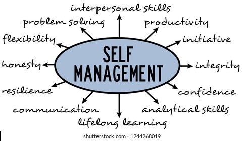 Establishing a decent and efficient way of self management