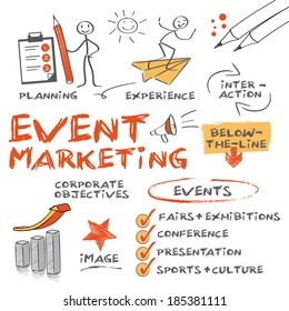 Event marketing involves studying the intricacies of the brand, identifying the target audience, devising the event concept, planning the logistics and coordinating the technical aspects