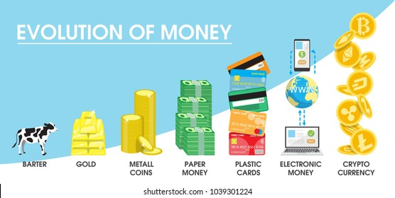 Evolution of money concept illustration. The transition from former barter system and commodity money to nowadays electronic money and cryptocurrency.