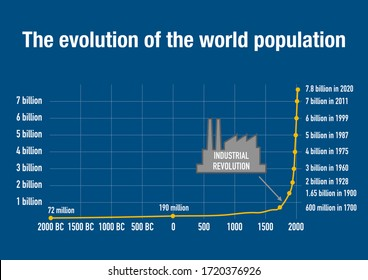 Evolution of the world size population and the impact of the industrial revolution