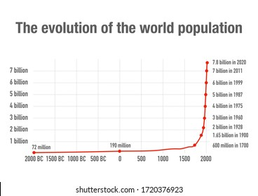 Evolution of the world size population over the centuries