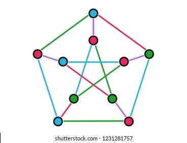 Example of graph called Petersen graph and graph coloring