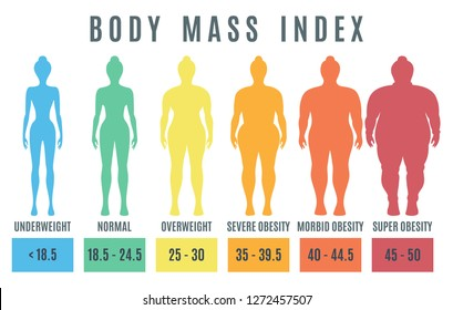 Female Body mass index from underweight to super obesity. Woman silhouettes with different weight.  illustration