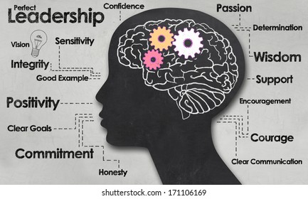 Female Brain and Outline with Positive Words of Leadership