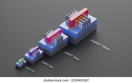 FinFET transistors for 14nm, 10nm, 7 nm, 5nm technology node of chip manufacturing process. 3D rendering compare the size and area. Illustration for Moore's law and semiconductor transistor roadmap.