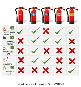 Fire Classification Table. Fire Extinguisher Different Types for building facility safety to protect employees. Set of Extinguisher tank with Fire chart.