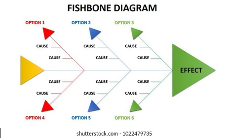 Fishbone diagram is one method to find out root cause