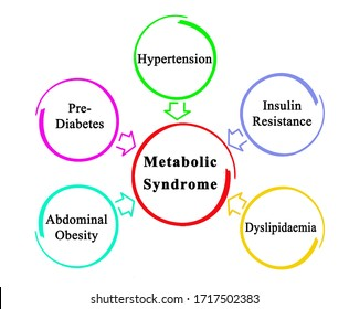 Five Causes of Metabolic Syndrome