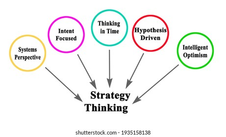 Five Components of Strategy Thinking