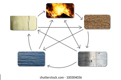 the five elements fire, earth, metal, water and wood