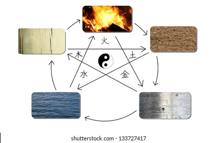 the five elements of the traditional chinese medicine