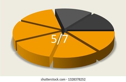 Five sevenths pie chart