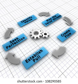 The five steps of Lean implementation. Lean is a production practice that focuses on the creation of value for the end customer and decreasing the waste