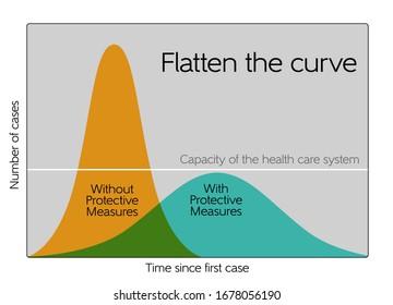 Flatten the curve chart - Corona virus
