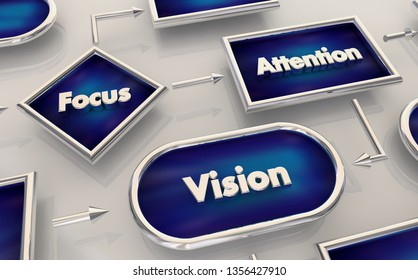 Focus Attention Vision Flowchart Process Map 3d Illustration
