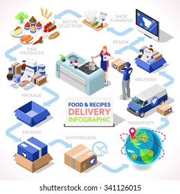 Food Delivers Concept. Service under Subscription for Original Recipes and Fresh Unique Ingredients. Shipping Chain. palette for 3D Flat Image. Cooking is Fun. Kitchen Ingredients Illustration