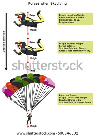forces when skydiving physics lesson diagram stock illustration Plane Force Diagram forces when skydiving physics lesson diagram including skydiver affected by drag and weight showing the direction