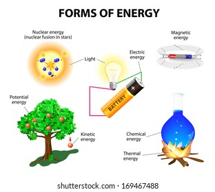 Forms of energy. Kinetic, potential, mechanical, chemical, electric, magnetic, light, nuclear and thermal energy. Conservation of energy. illustration.
