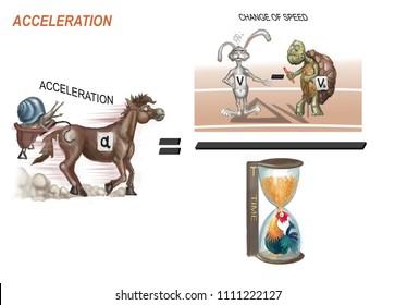 formula for acceleration
