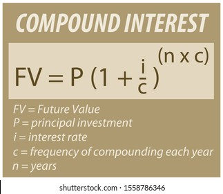 Formula for calculating the compound interest of savings accounts